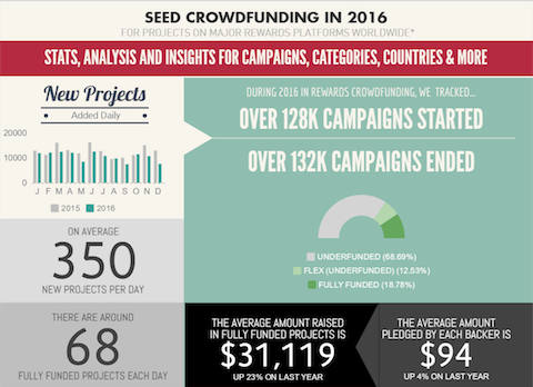 infographic describing seed crowdfunding in 2016