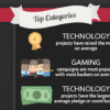 infographic of the top categories that used crowdfunding in 2016
