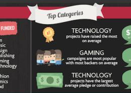Top Categories in Crowdfunding 2016