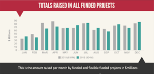 Crowdfunding totals 2016