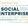 word cloud about social enterprise