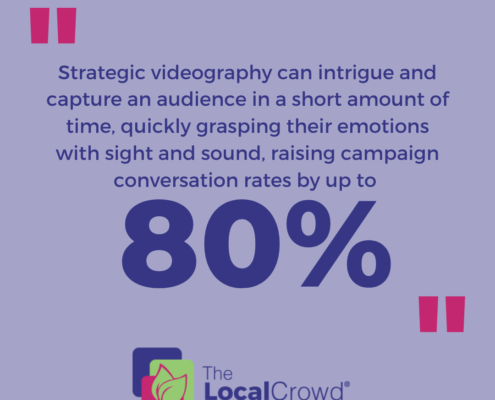 Strategic videography can intrigue and capture an audience in a short amount of time, quickly grasping their emotions with sight and sound, raising campaign conversation rates by up to eighty percent.